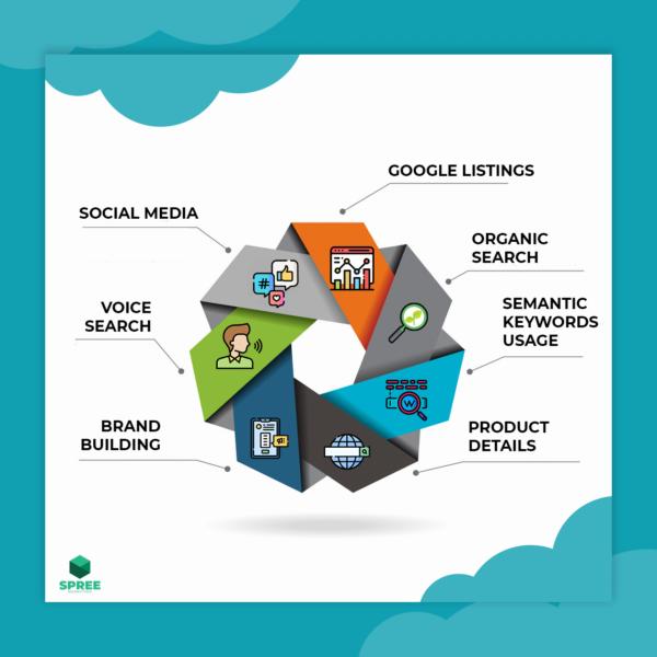 7 digital marketing techniques